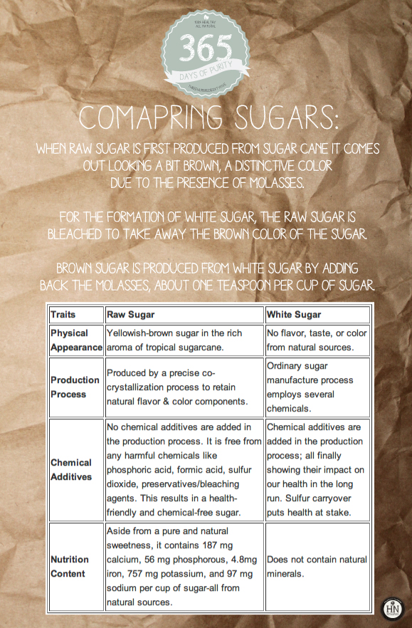 Comparing Sugars. Which is best for you?