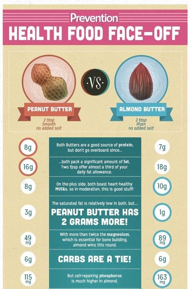 Natural Peanut Butter Vs Natural Almond Butter